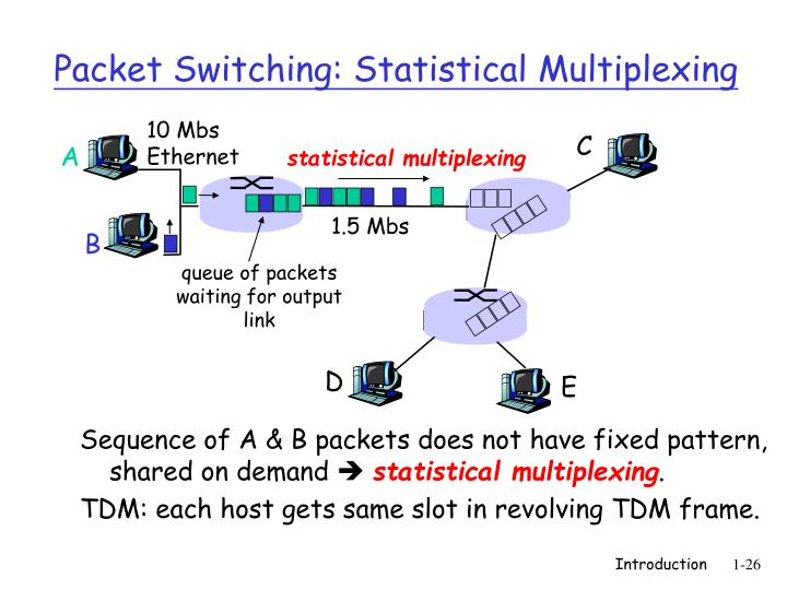 Sequence of A & B packets does not have fixed pattern,