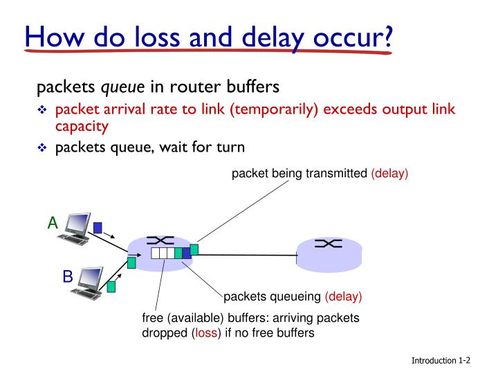 How do loss and delay occur?