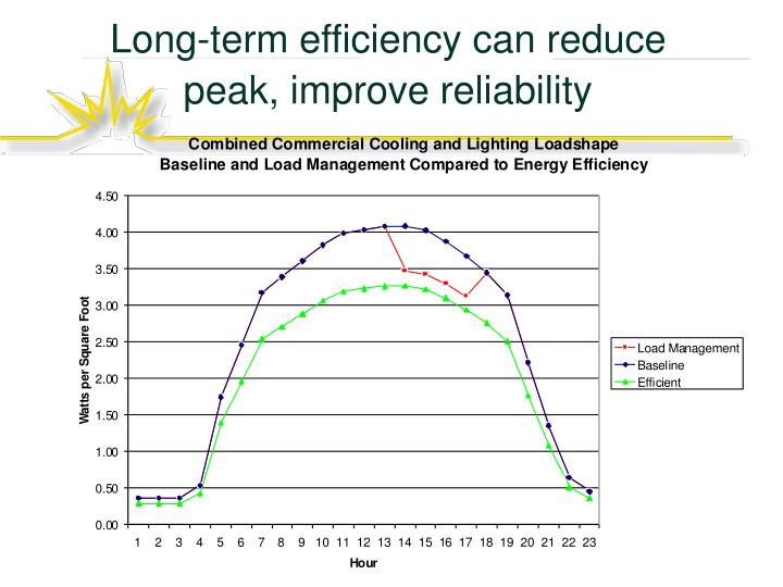 Long-term efficiency can reduce peak, improve reliability