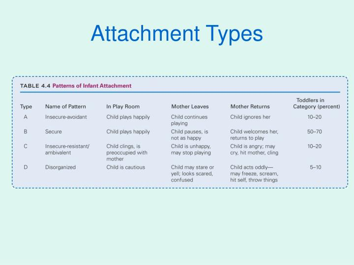 Attachment Types