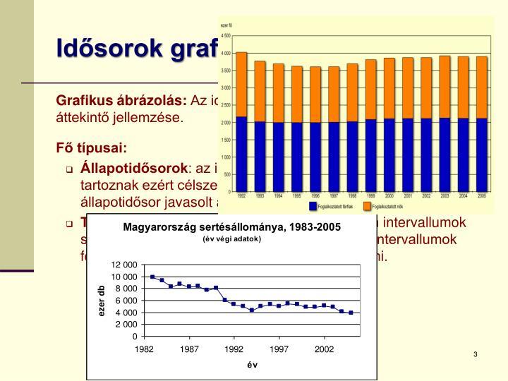 Idősorok grafikus ábrázolása