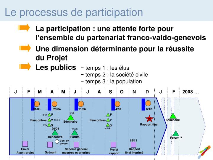 La participation : une attente forte pour l'ensemble du partenariat franco-valdo-genevois