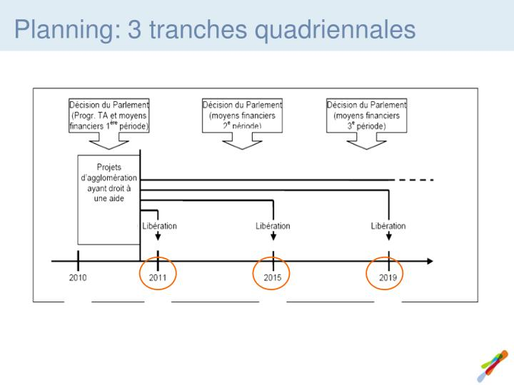 Planning: 3 tranches quadriennales