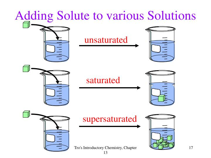 Adding Solute to various Solutions