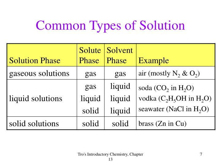Common Types of Solution