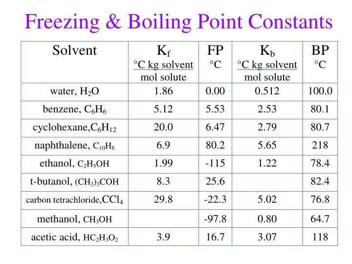 Freezing & Boiling Point Constants