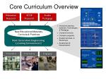 core curriculum overview
