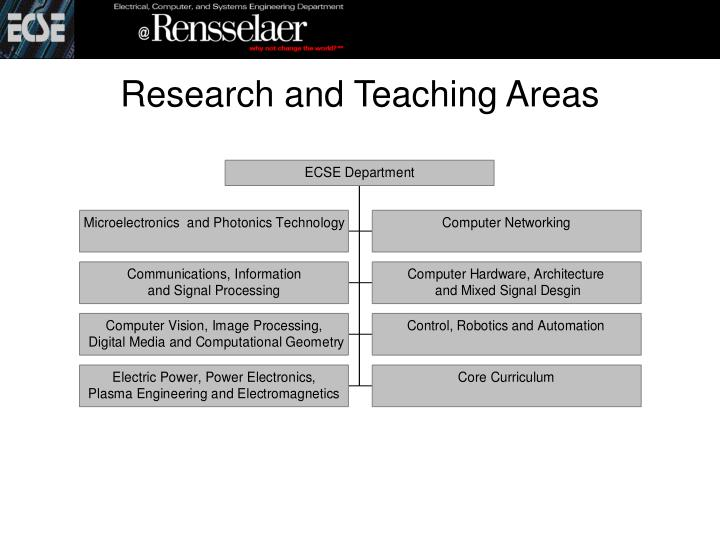 Research and Teaching Areas