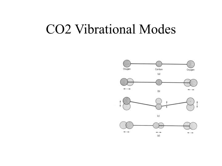 CO2 Vibrational Modes