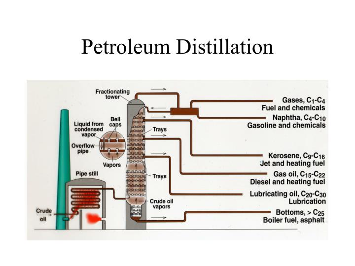 Petroleum Distillation