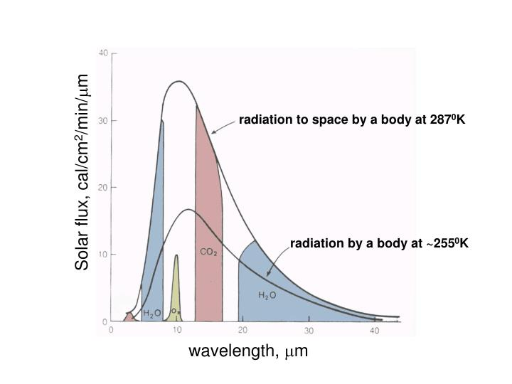 radiation to space by a body at 287