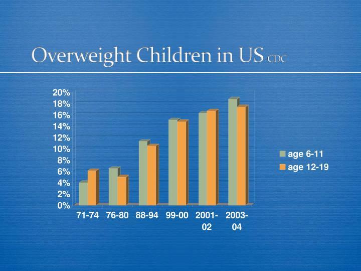 Overweight Children in US