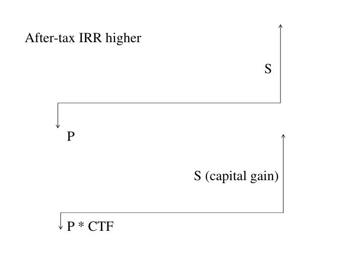 After-tax IRR higher