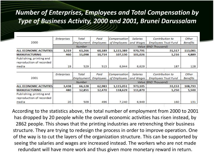 Number of Enterprises, Employees and Total Compensation by Type of Business Activity, 2000 and 2001, Brunei Darussalam