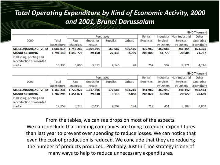 Total Operating Expenditure by Kind of Economic Activity, 2000 and 2001, Brunei Darussalam