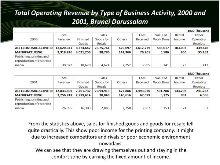 Total Operating Revenue by Type of Business Activity, 2000 and 2001, Brunei Darussalam