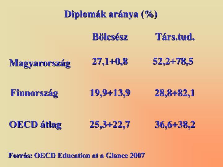Diplomák aránya (%)