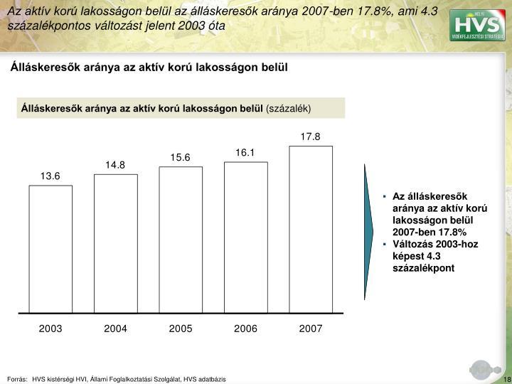 Az aktív korú lakosságon belül az álláskeresők aránya 2007-ben 17.8%, ami 4.3 százalékpontos változást jelent 2003 óta