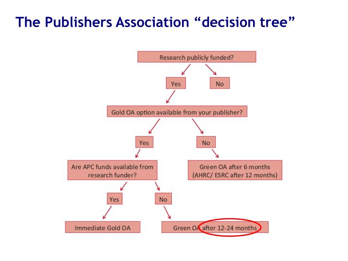 """The Publishers Association """"decision tree"""""""