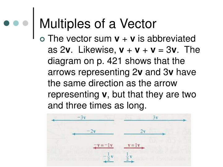 Multiples of a Vector