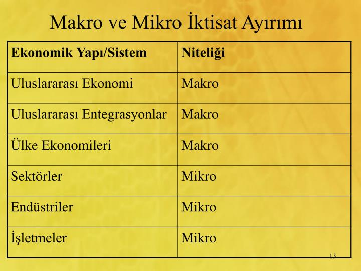 Makro ve Mikro ktisat Ayrm
