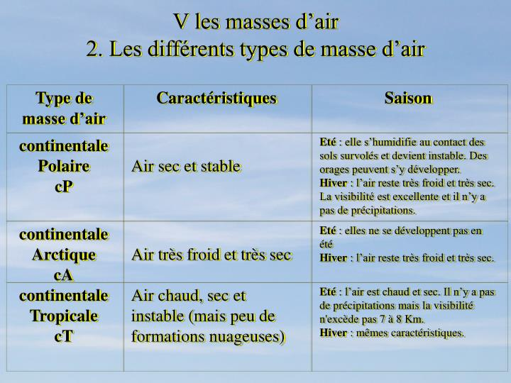 Type de masse d'air