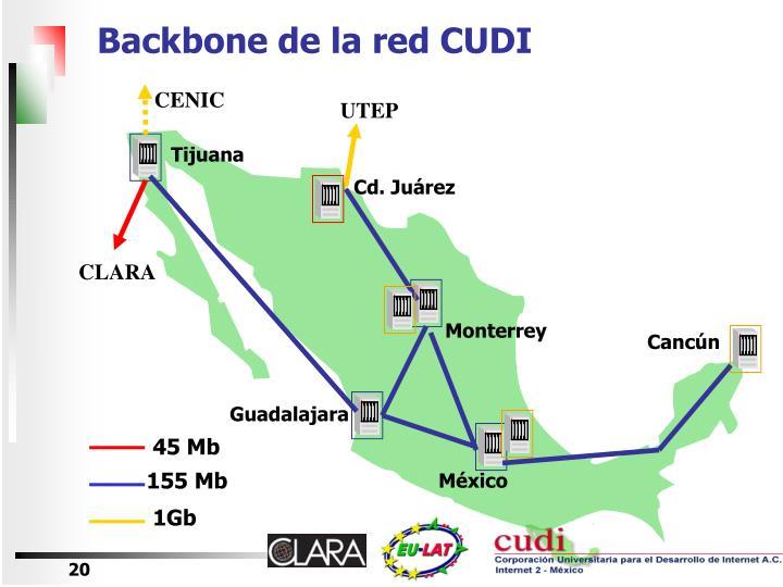 Backbone de la red CUDI