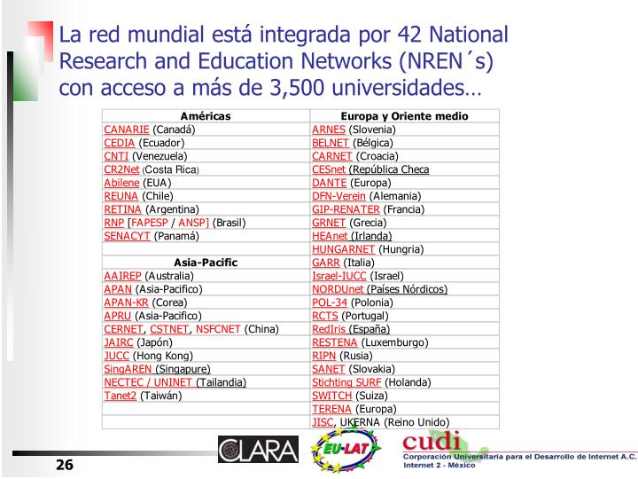 La red mundial está integrada por 42 National Research and Education Networks (NREN´s) con acceso a más de 3,500 universidades…