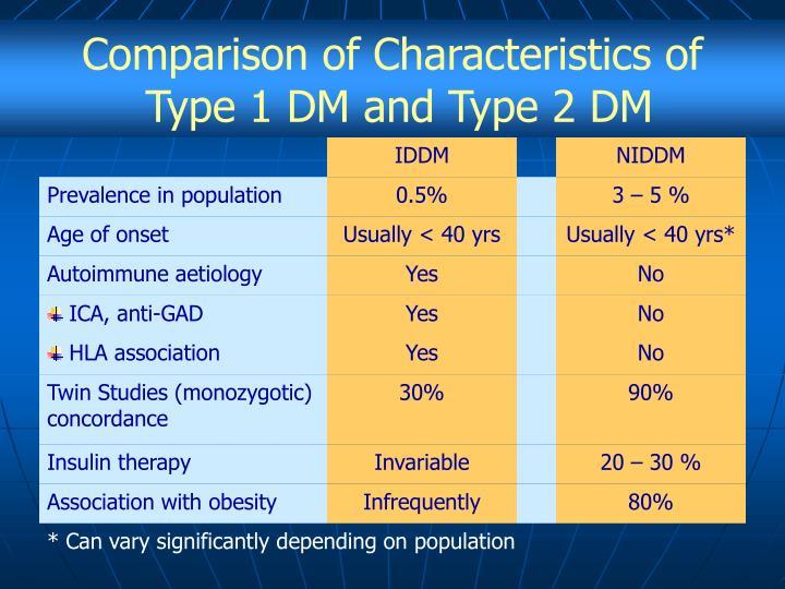 Comparison of Characteristics of