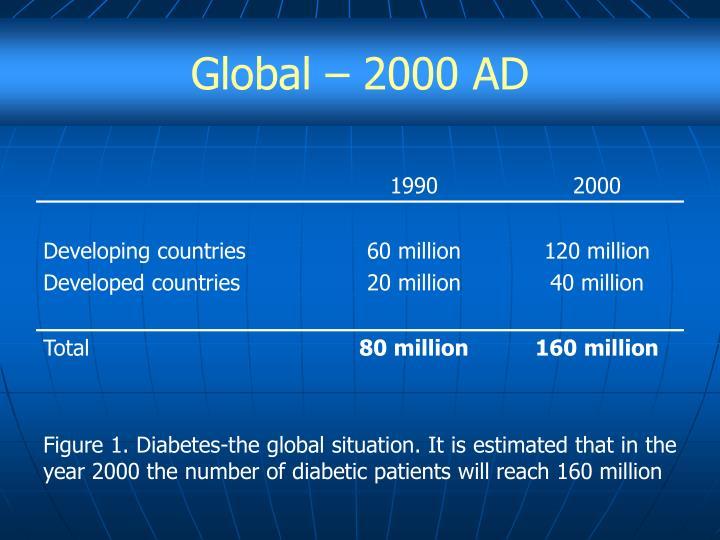 Global – 2000 AD