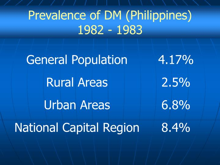 Prevalence of DM (Philippines)