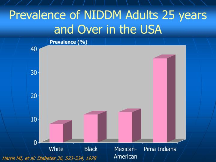 Prevalence of NIDDM Adults 25 years and Over in the USA