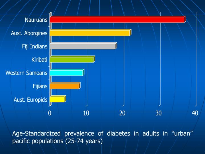 "Age-Standardized prevalence of diabetes in adults in ""urban"" pacific populations (25-74 years)"