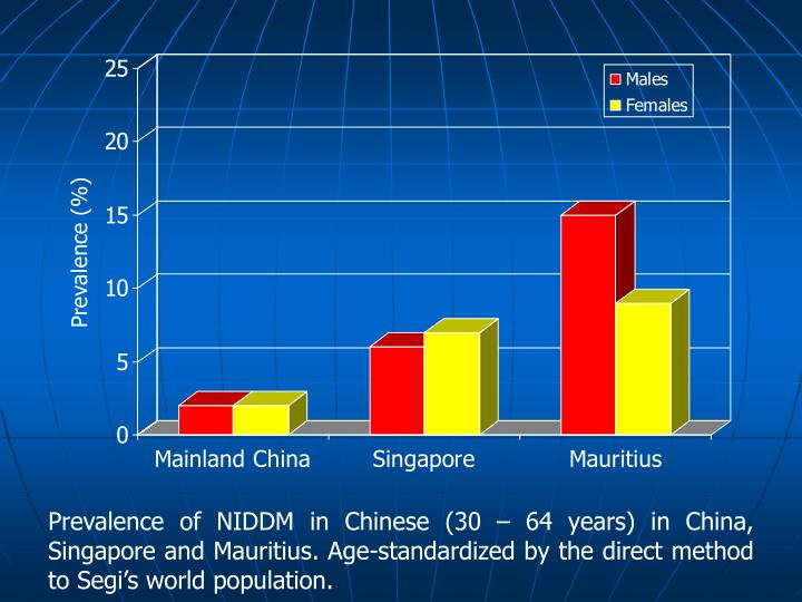 Prevalence of NIDDM in Chinese (30 – 64 years) in China, Singapore and Mauritius. Age-standardized by the direct method to Segi's world population.