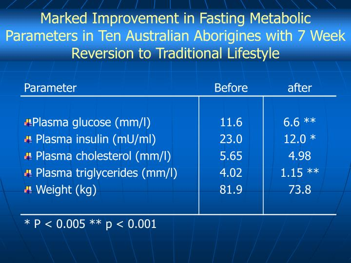 Marked Improvement in Fasting Metabolic Parameters in Ten Australian Aborigines with 7 Week Reversion to Traditional Lifestyle