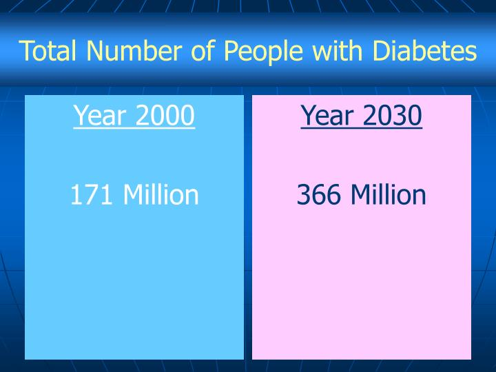 Total Number of People with Diabetes