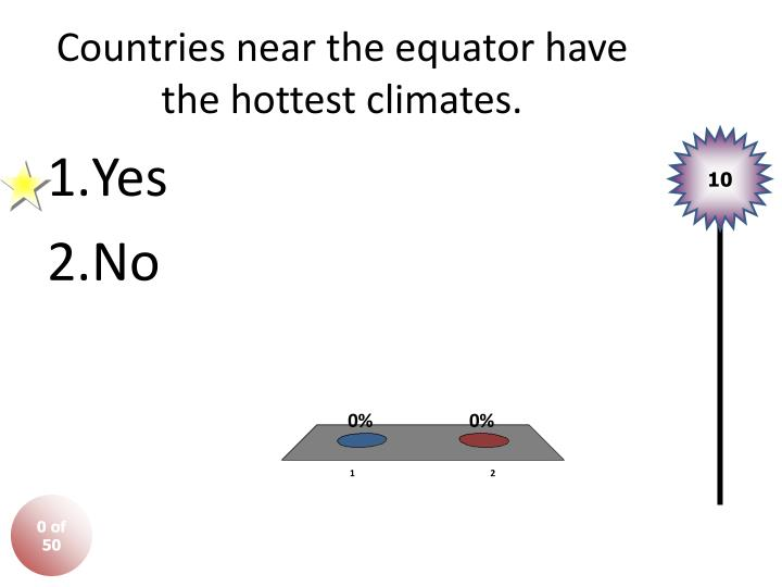 Countries near the equator have the hottest climates.