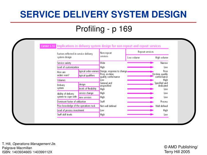 Profiling - p 169