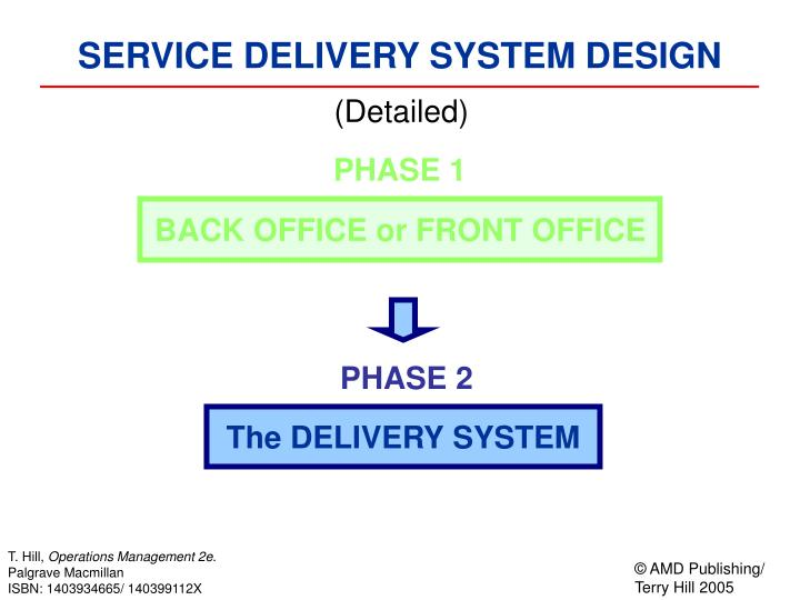 SERVICE DELIVERY SYSTEM DESIGN