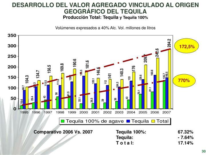 DESARROLLO DEL VALOR AGREGADO VINCULADO AL ORIGEN GEOGRÁFICO DEL TEQUILA