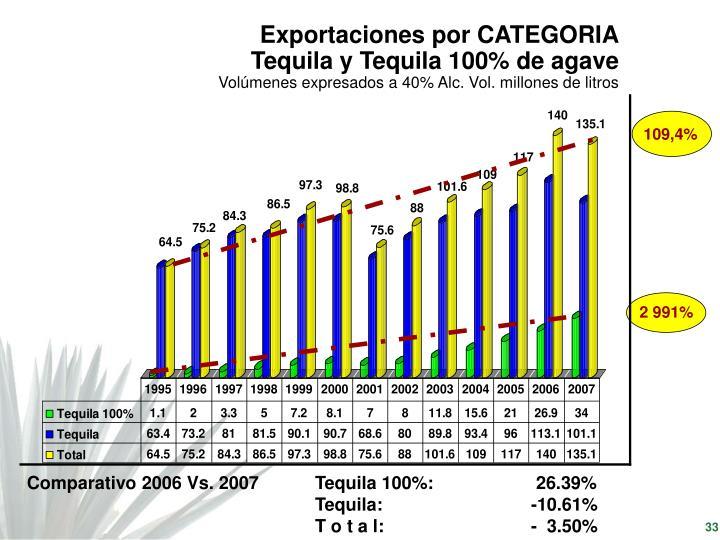 Exportaciones por CATEGORIA