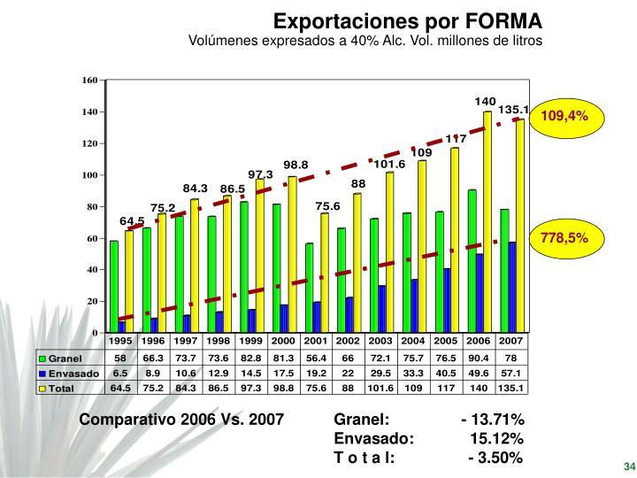 Exportaciones por FORMA