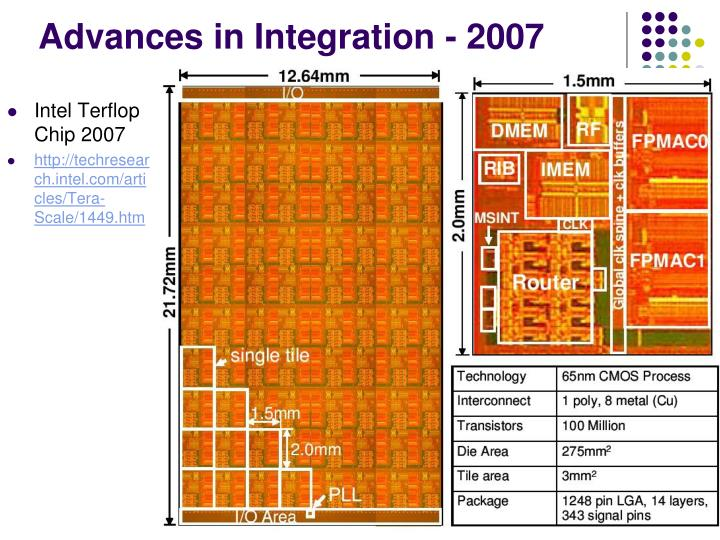 Advances in Integration - 2007