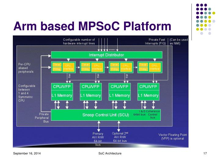 Arm based MPSoC Platform