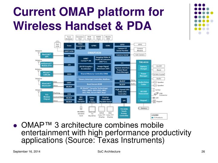 Current OMAP platform for Wireless Handset & PDA