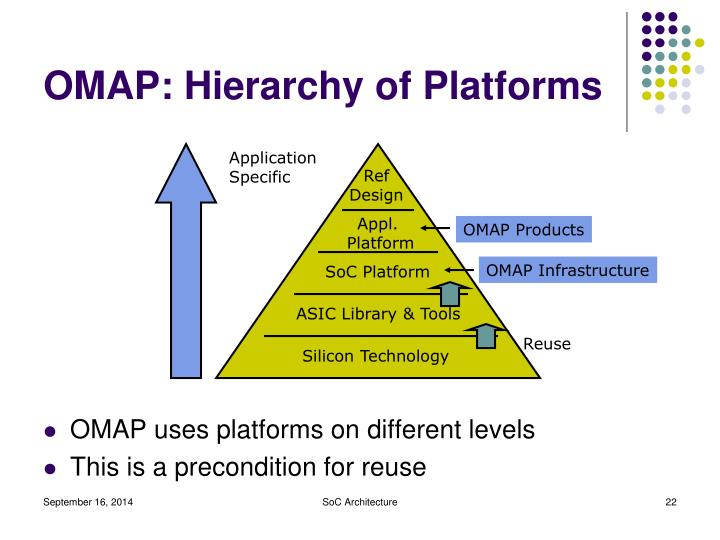 OMAP: Hierarchy of Platforms