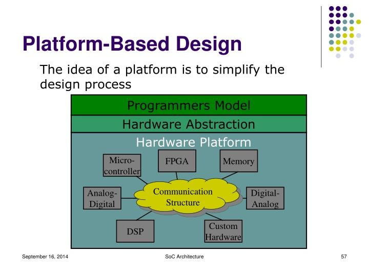 Programmers Model