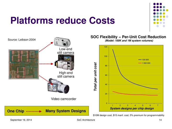 Platforms reduce Costs
