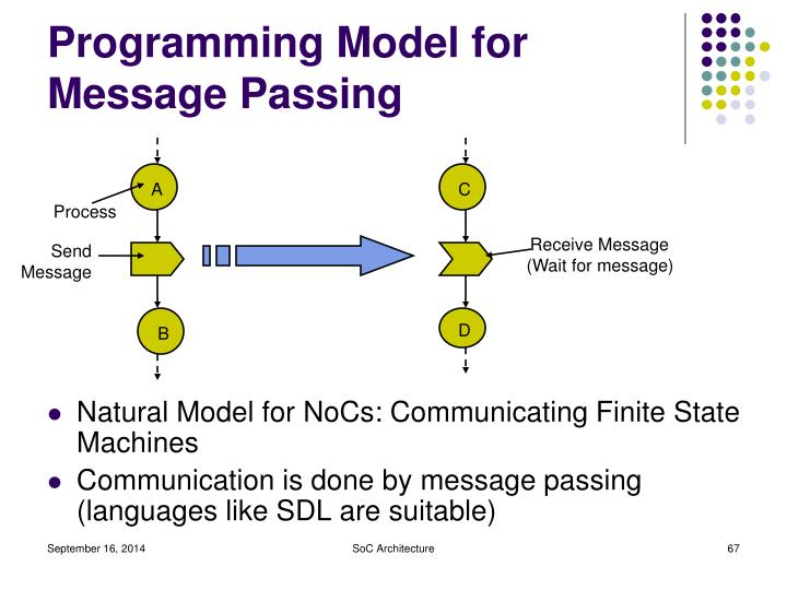 Programming Model for Message Passing