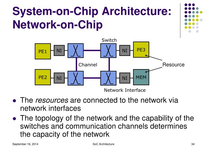 System-on-Chip Architecture: Network-on-Chip